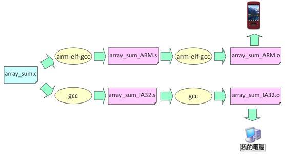 GccCrossCompiler.jpg