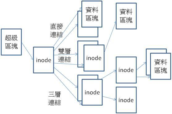 LinuxInodeIndex.jpg