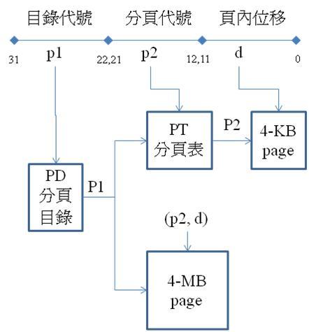 IA32page.jpg