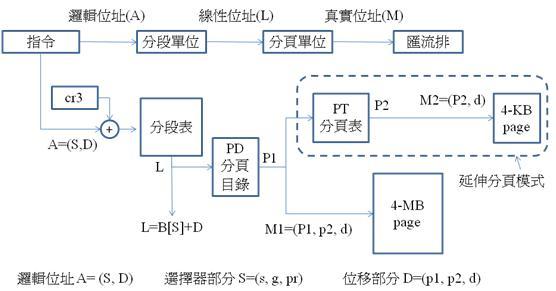 IA32pagesegment.jpg