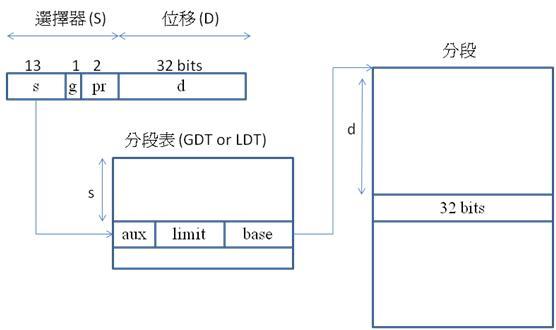 IA32segment.jpg