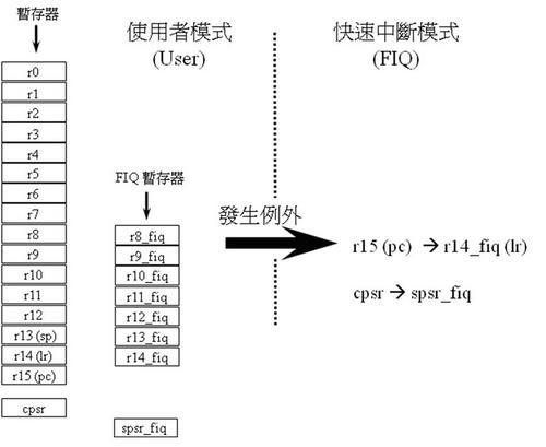ARM_fiq.jpg