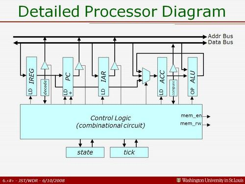 Richard_CPU_Architecture.JPG