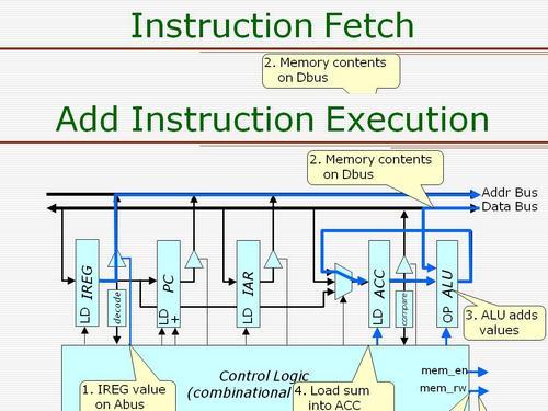 Richard_CPU_Instruction_Add.JPG