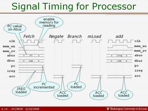 Richard_CPU_Signal_Timing1.JPG