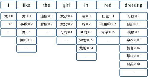 SentenceCandidates.jpg